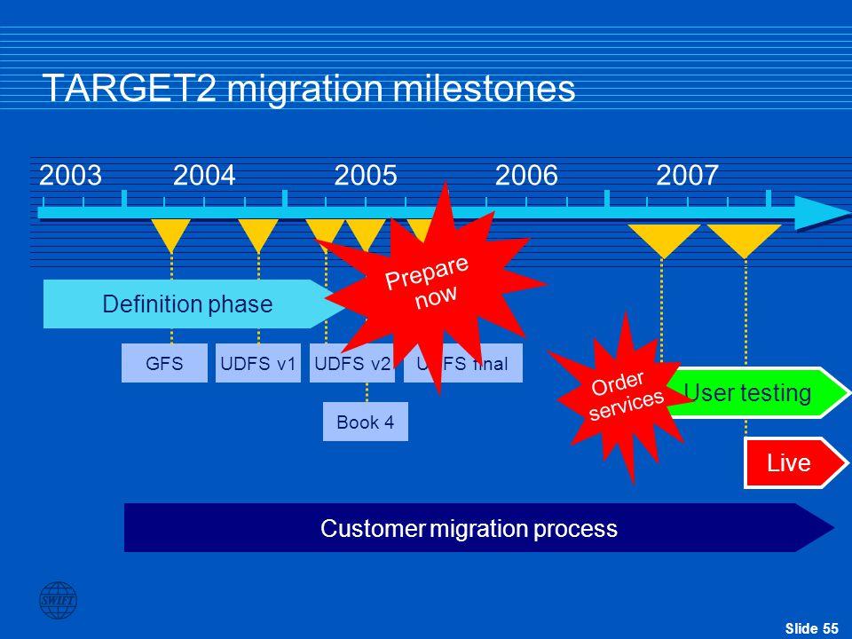 Slide 55 TARGET2 migration milestones 20032004200520062007 Customer migration process Live User testing GFSUDFS v1UDFS v2 Definition phase UDFS final Book 4 Prepare now Order services