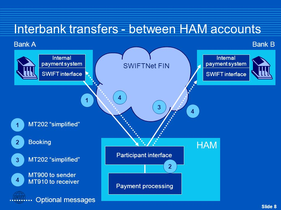 Slide 8 Bank ABank B Optional messages Interbank transfers - between HAM accounts SWIFTNet FIN SWIFT interface Internal payment system Payment processing Participant interface SWIFT interface Internal payment system 1 2 4 3 HAM 1 MT202 simplified 3 4 MT900 to sender MT910 to receiver 2 Booking 4