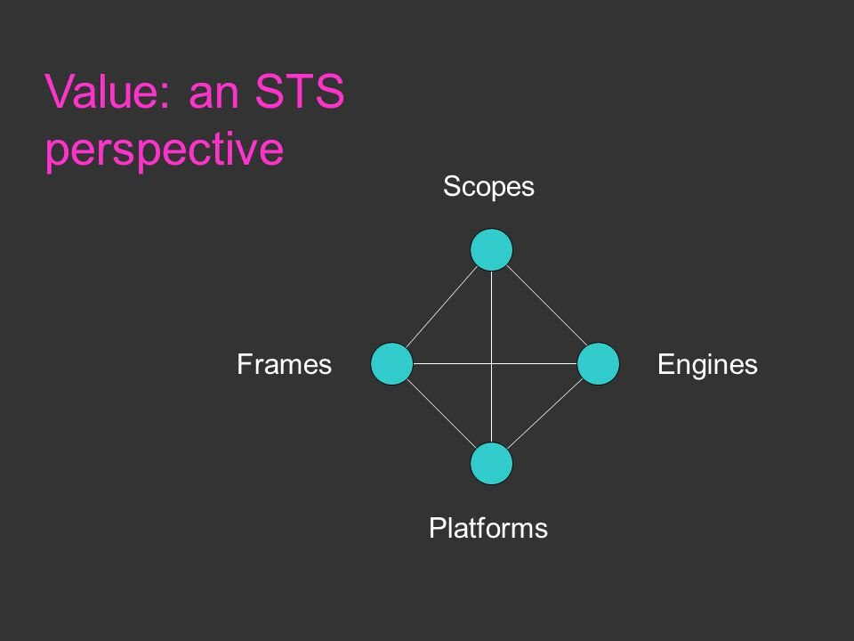 Scopes EnginesFrames Platforms Value: an STS perspective
