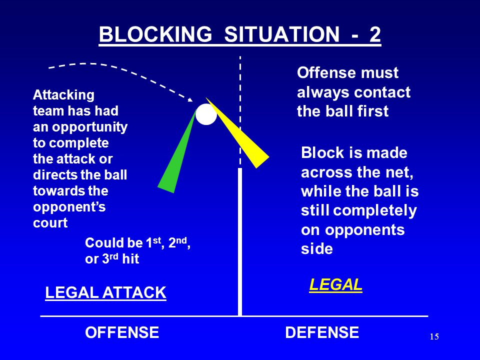 14 BLOCKING SITUATIONS - 1 OFFENSEDEFENSE Attacking team has completed it's 3 allowable hits Block is made across the net, while the ball is still completely on opponents side LEGALLEGAL ATTACK Offense must contact the ball first