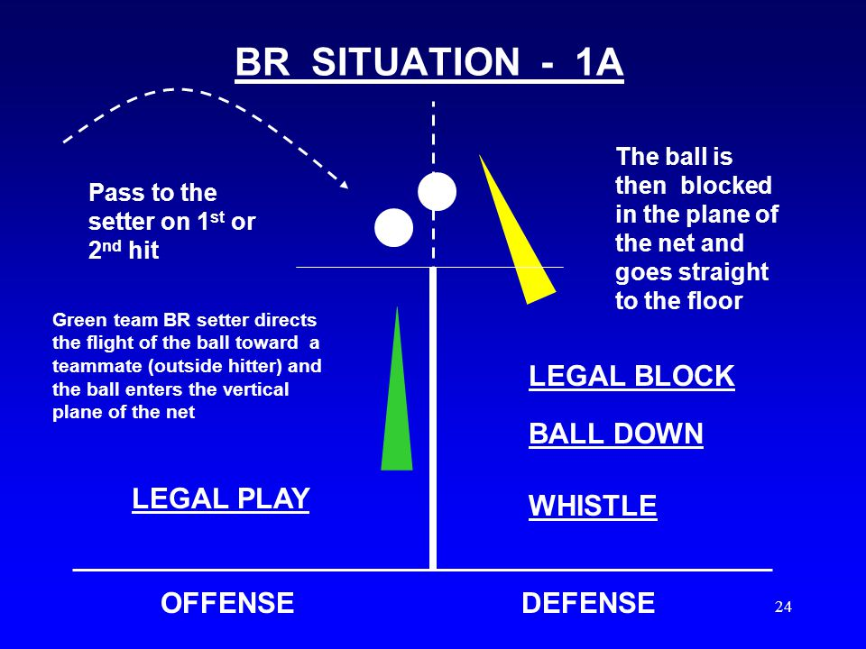23 2005 RULE CHANGE First part of this rule, no change Play continues when a BRP (on or in front of the attack line), contacts the ball, which is completely above the height of the net, on a team's first or second contact, directing the flight of the ball toward a teammate, and the opponent legally contacts the ball that breaks the plane of the vertical net.