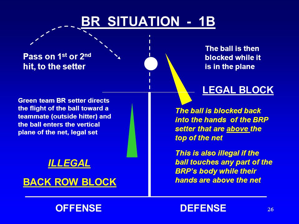 25 9.5.4 - BACK ROW PLAYER (BRP) 2005 RULE CHANGE The 2 nd part of this rule is where the change is: If the ball is hit back into the BRP whose hands are below the height of the net, it is ruled as the team's 1 st hit/contact.