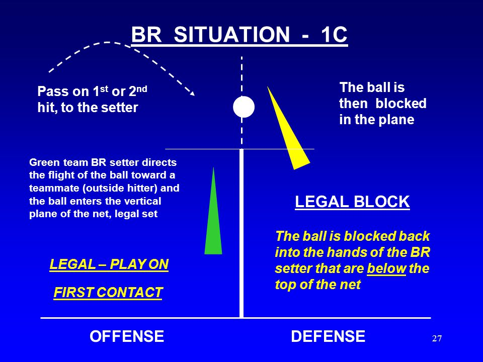 26 BR SITUATION - 1B OFFENSEDEFENSE Pass on 1 st or 2 nd hit, to the setter The ball is then blocked while it is in the plane Green team BR setter directs the flight of the ball toward a teammate (outside hitter) and the ball enters the vertical plane of the net, legal set LEGAL BLOCK The ball is blocked back into the hands of the BRP setter that are above the top of the net BACK ROW BLOCK ILLEGAL This is also illegal if the ball touches any part of the BRP's body while their hands are above the net