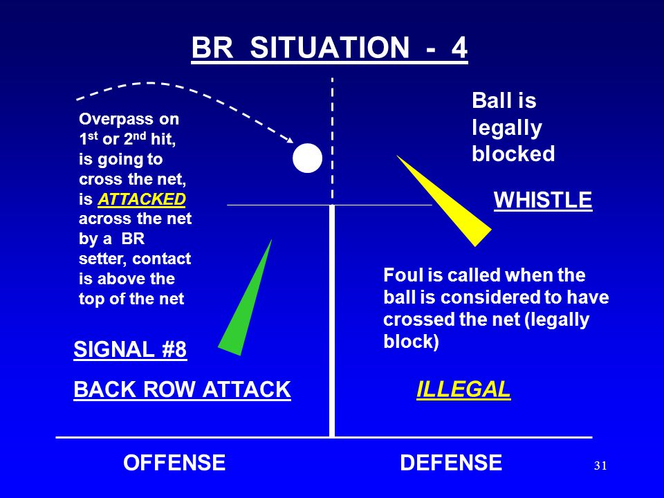 30 BR SITUATION - 3 OFFENSEDEFENSE Overpass on 1 st or 2 nd hit, ball is going to cross the net The ball is then LEGALLY blocked in the plane of the net after contact by the setter LEGAL SET Green team BR setter directs the flight of the ball toward teammate (outside hitter), the set causes the ball to enter the plane of he net LEGAL BLOCK PLAY ON