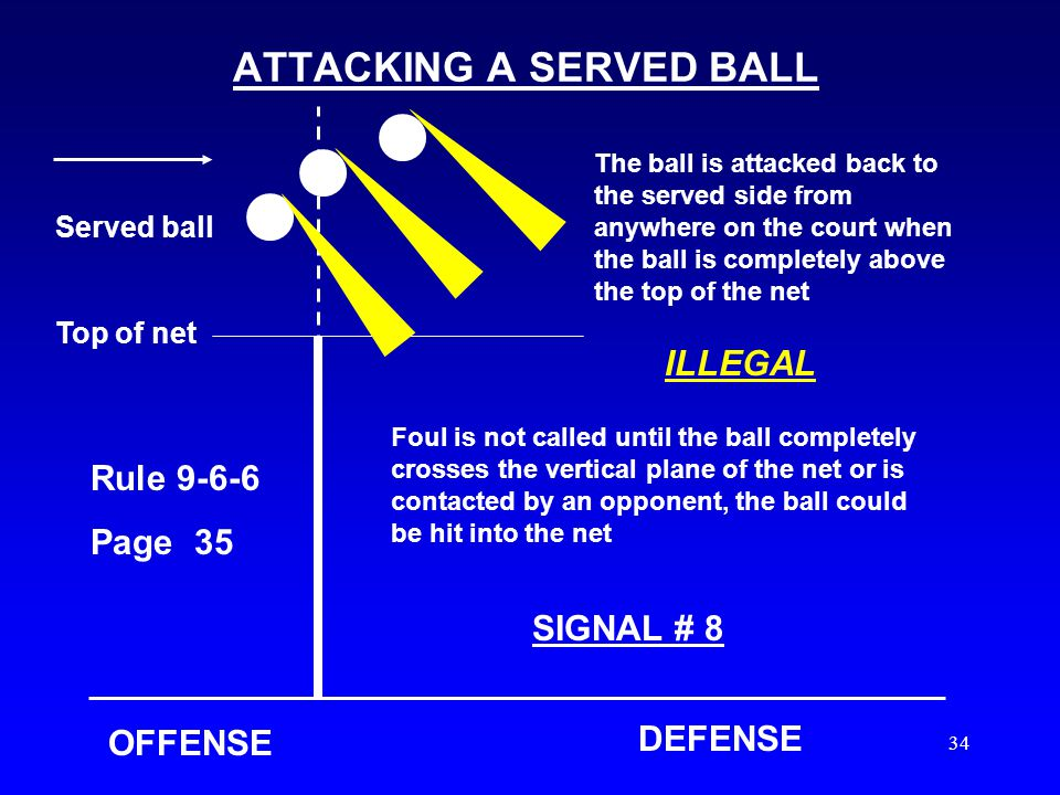33 BLOCKING A SERVE OFFENSEDEFENSE A served ball falls within a blockers reach, the ball is above the top plane of the net This is a violation if the
