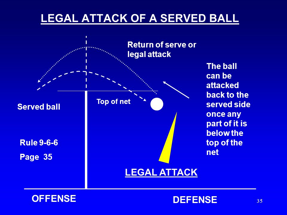34 ATTACKING A SERVED BALL OFFENSE DEFENSE Served ball The ball is attacked back to the served side from anywhere on the court when the ball is comple