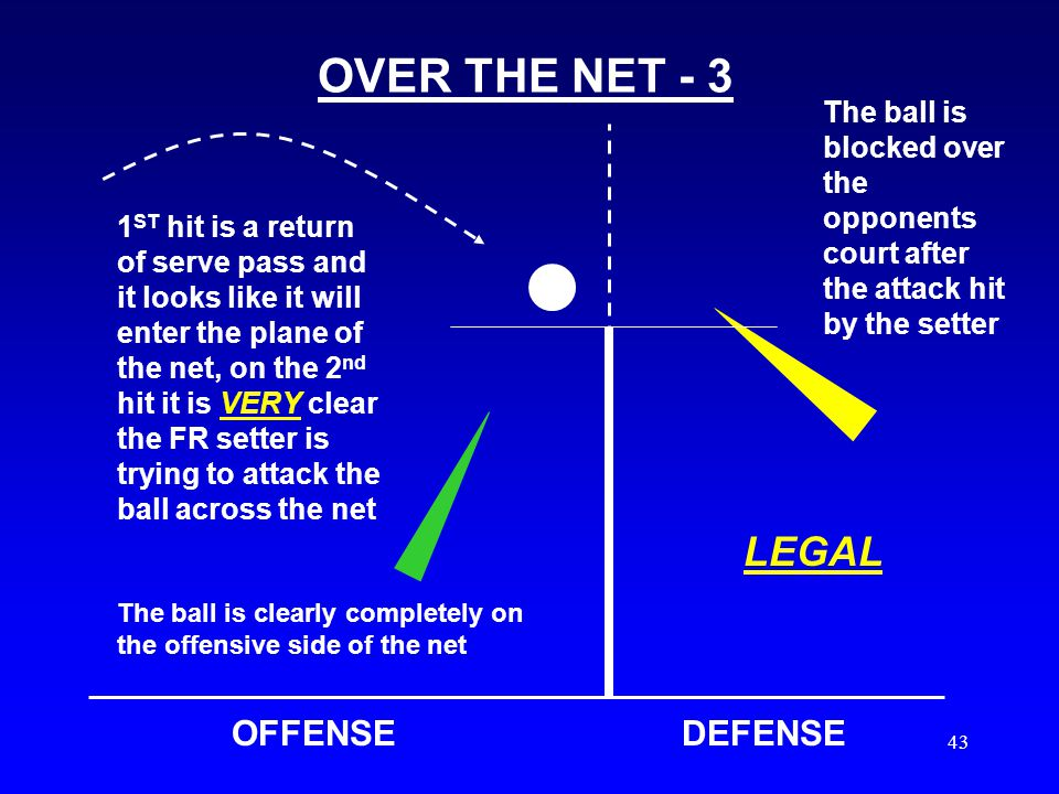 42 OVER THE NET - 2 OFFENSEDEFENSE 1 ST hit is a return of serve pass and it looks like it will possibly enter the plane of the net, it is not clear if the setter is trying to attack the ball across or set to a teammate, the flight of the ball is straight up and NOT towards the opponents court Ball is blocked over the opponents court AFTER the contact by the setter ILLEGAL Ball is clearly COMPLETELY on the offensive side of the net SIGNAL # 5 OVER THE NET