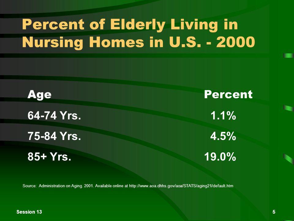 Session 135 Percent of Elderly Living in Nursing Homes in U.S.
