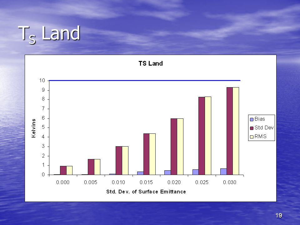 19 T S Land