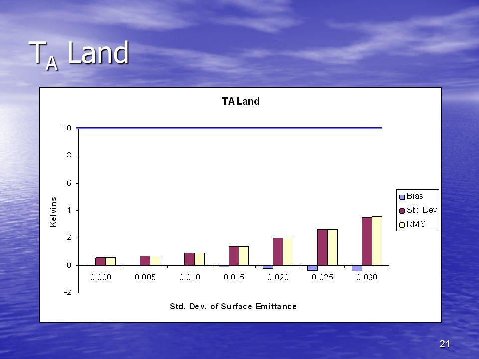 21 T A Land