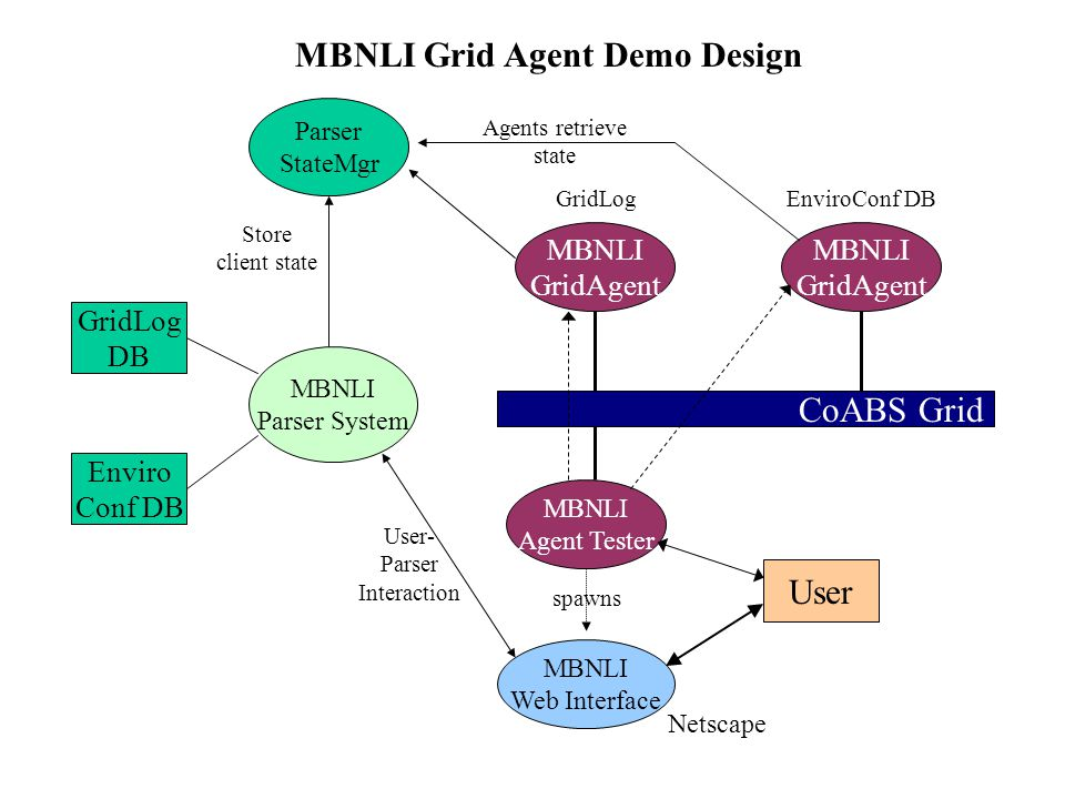 User CoABS Grid MBNLI GridAgent MBNLI GridAgent GridLog DB Enviro Conf DB MBNLI Agent Tester spawns MBNLI Web Interface MBNLI Parser System Netscape GridLogEnviroConf DB Parser StateMgr Store client state Agents retrieve state User- Parser Interaction MBNLI Grid Agent Demo Design