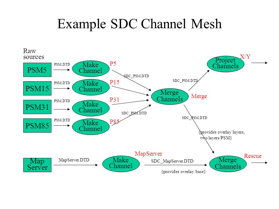 Example SDC Channel Mesh PSM5 PSM15 PSM31 PSM85 Raw sources Make Channel P5 P15 P31 P85 PSM.DTD Merge Channels SDC_PSM.DTD Project Channels SDC_PSM.DTD X/Y Merge Map Server MapServer.DTD Merge Channels SDC_PSM.DTD {provides overlay base} {provides overlay layers, two layers/PSM} Rescue Make Channel MapServer SDC_MapServer.DTD