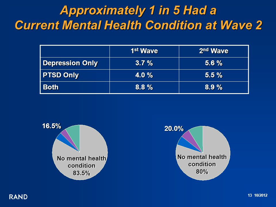 13 10/2012 Approximately 1 in 5 Had a Current Mental Health Condition at Wave 2 No mental health condition 83.5% No mental health condition 80% 1 st Wave 2 nd Wave Depression Only 3.7 % 5.6 % PTSD Only 4.0 % 5.5 % Both 8.8 % 8.9 % 16.5% 20.0%