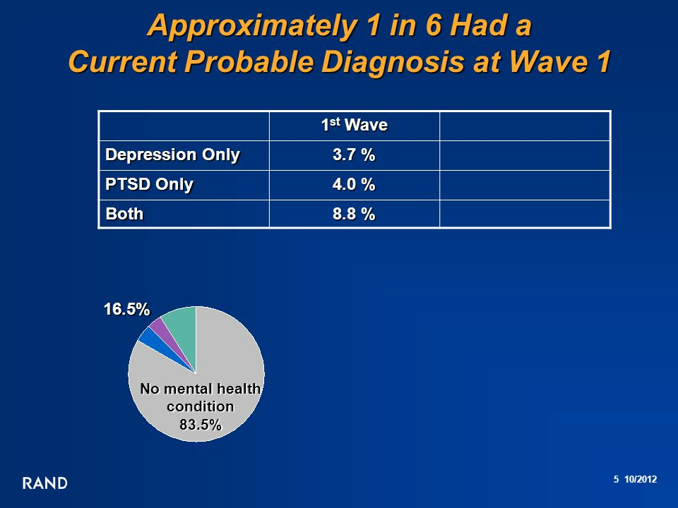 5 10/2012 Approximately 1 in 6 Had a Current Probable Diagnosis at Wave 1 No mental health condition 83.5% 1 st Wave Depression Only 3.7 % PTSD Only 4.0 % Both 8.8 % 16.5%