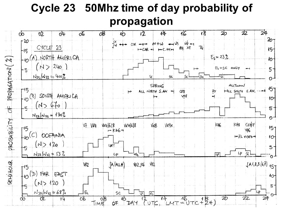 Cycle 22 50Mhz time of day probability of propagation