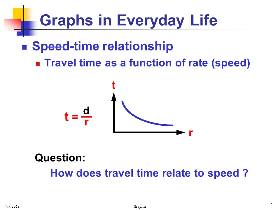 7/9/2013 Graphss 5 Graphs in Everyday Life Speed-time relationship Travel time as a function of rate (speed) t = d r r t Question: How does travel time relate to speed