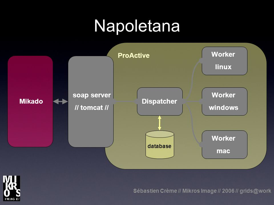 Sébastien Crème // Mikros Image // 2006 // grids@work Napoletana soap server // tomcat // Dispatcher Worker linux Worker windows Worker mac ProActive Mikado database