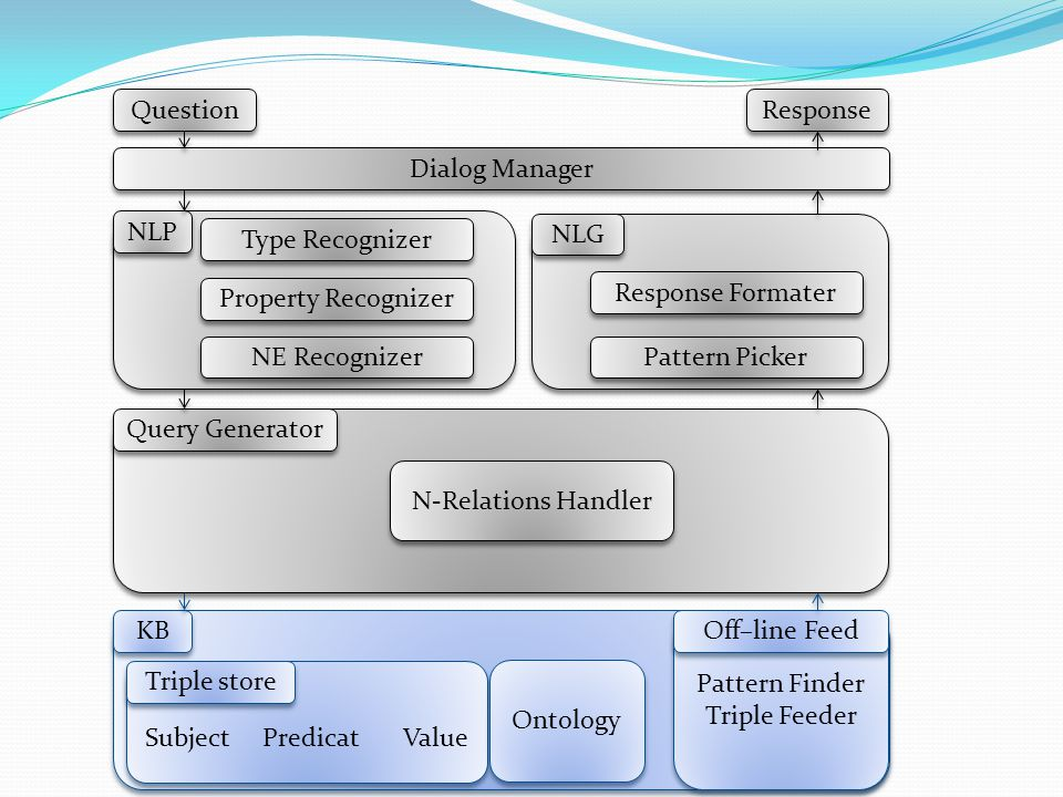 15 Question Dialog Manager Response Pattern Finder Triple Feeder Type Recognizer NLP Off–line Feed KB NLG Subject Predicat Value Ontology Triple store Property Recognizer NE Recognizer Query Generator N-Relations Handler Pattern Picker Response Formater