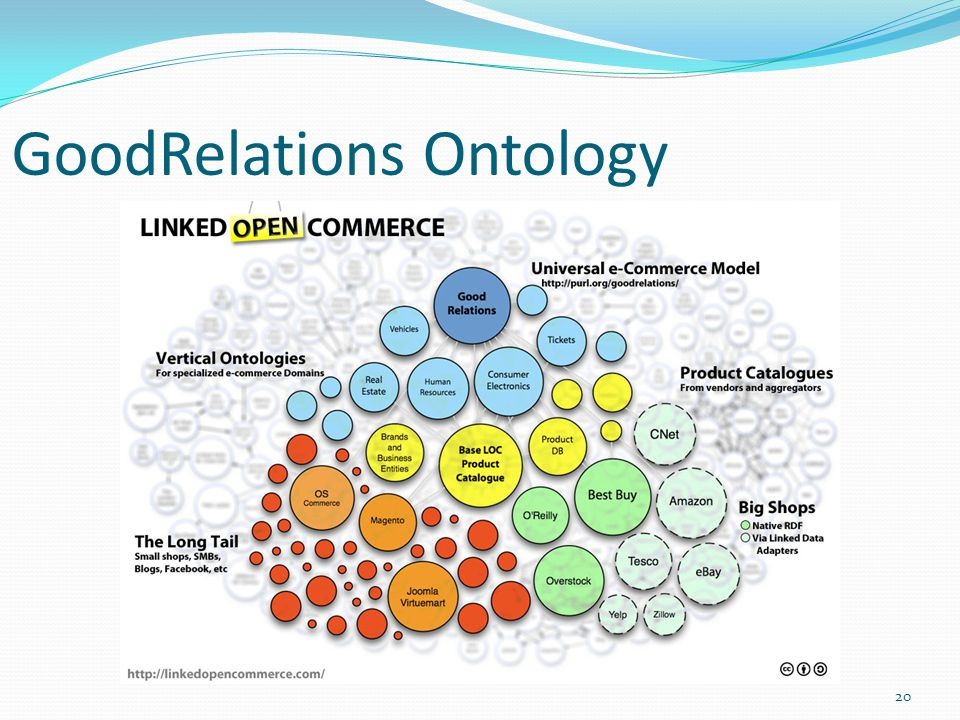 GoodRelations Ontology 20