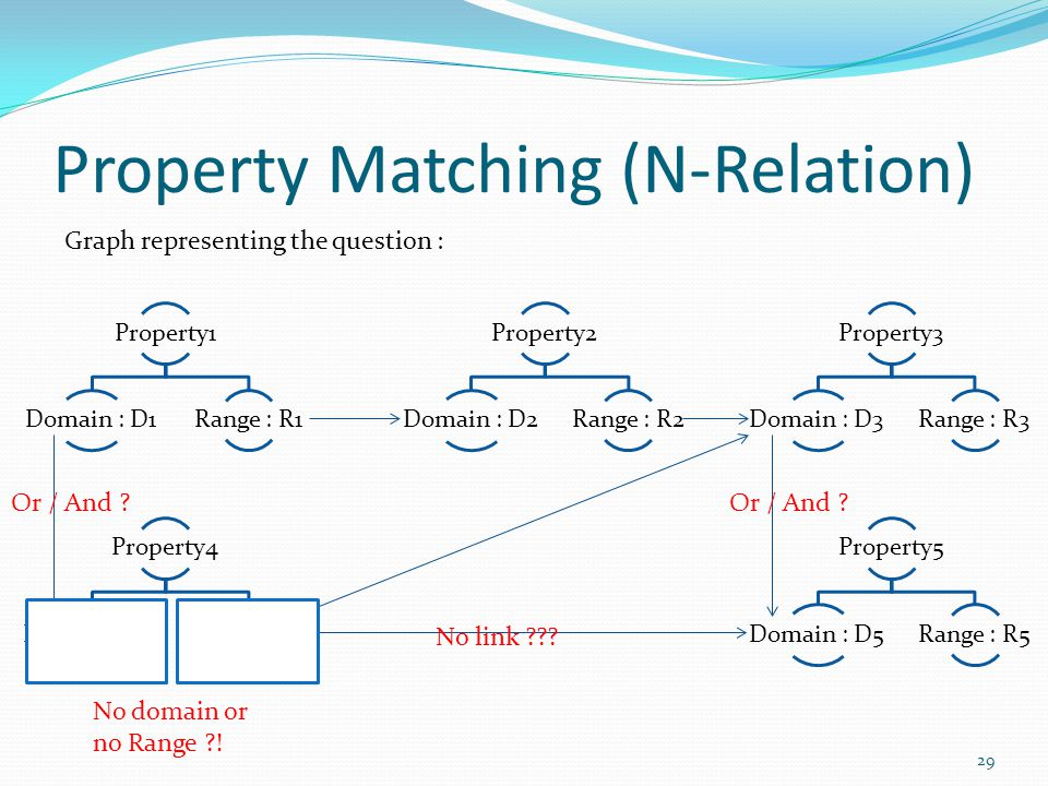 Property Matching (N-Relation) 29 Property1 Domain : D1Range : R1 Property2 Domain : D2Range : R2 Property4 Domain : D4Range : R4 Property5 Domain : D5Range : R5 Property3 Domain : D3Range : R3 Graph representing the question : Or / And .