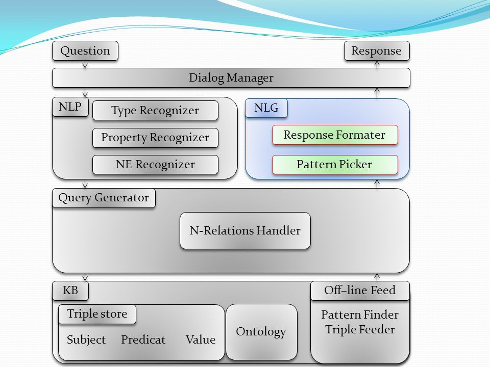 30 Question Dialog Manager Response Pattern Finder Triple Feeder Type Recognizer NLP Off–line Feed KB NLG Subject Predicat Value Ontology Triple store Property Recognizer NE Recognizer Query Generator N-Relations Handler Pattern Picker Response Formater