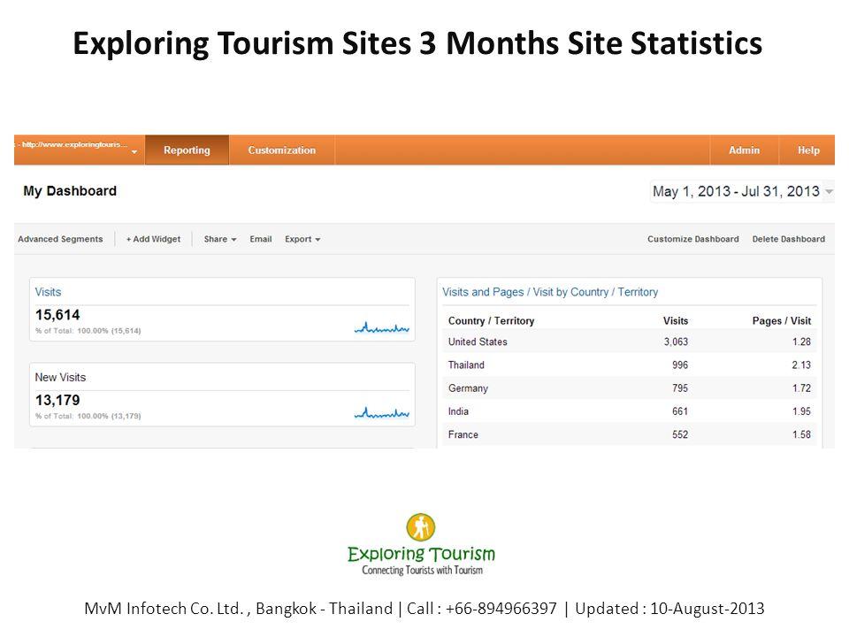 Exploring Tourism Sites 3 Months Site Statistics MvM Infotech Co. Ltd., Bangkok - Thailand | Call : +66-894966397 | Updated : 10-August-2013