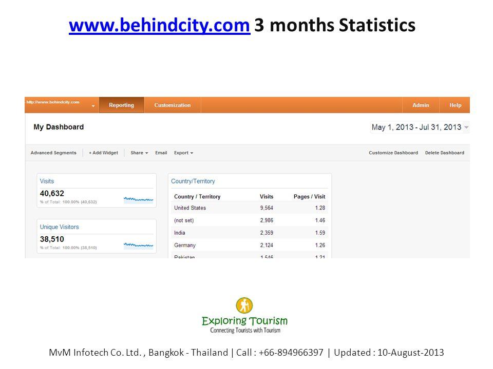 www.behindcity.comwww.behindcity.com 3 months Statistics MvM Infotech Co. Ltd., Bangkok - Thailand | Call : +66-894966397 | Updated : 10-August-2013