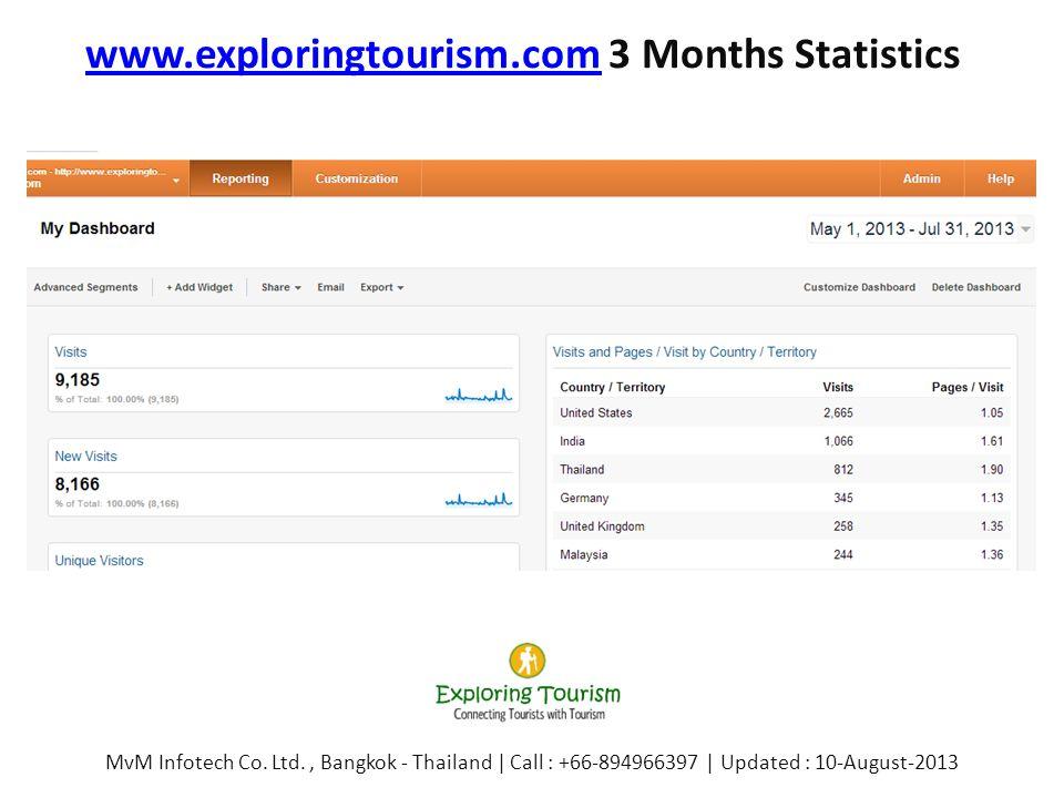 www.exploringtourism.comwww.exploringtourism.com 3 Months Statistics MvM Infotech Co. Ltd., Bangkok - Thailand | Call : +66-894966397 | Updated : 10-A