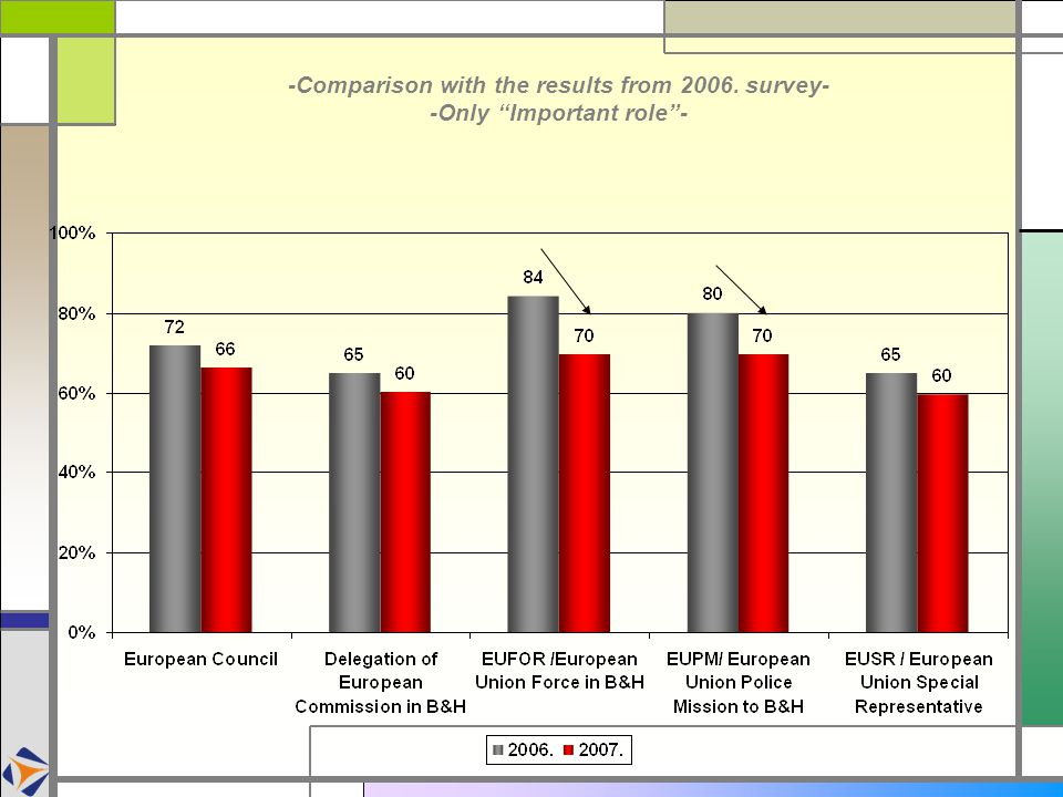 -Comparison with the results from 2006. survey- -Only Important role -