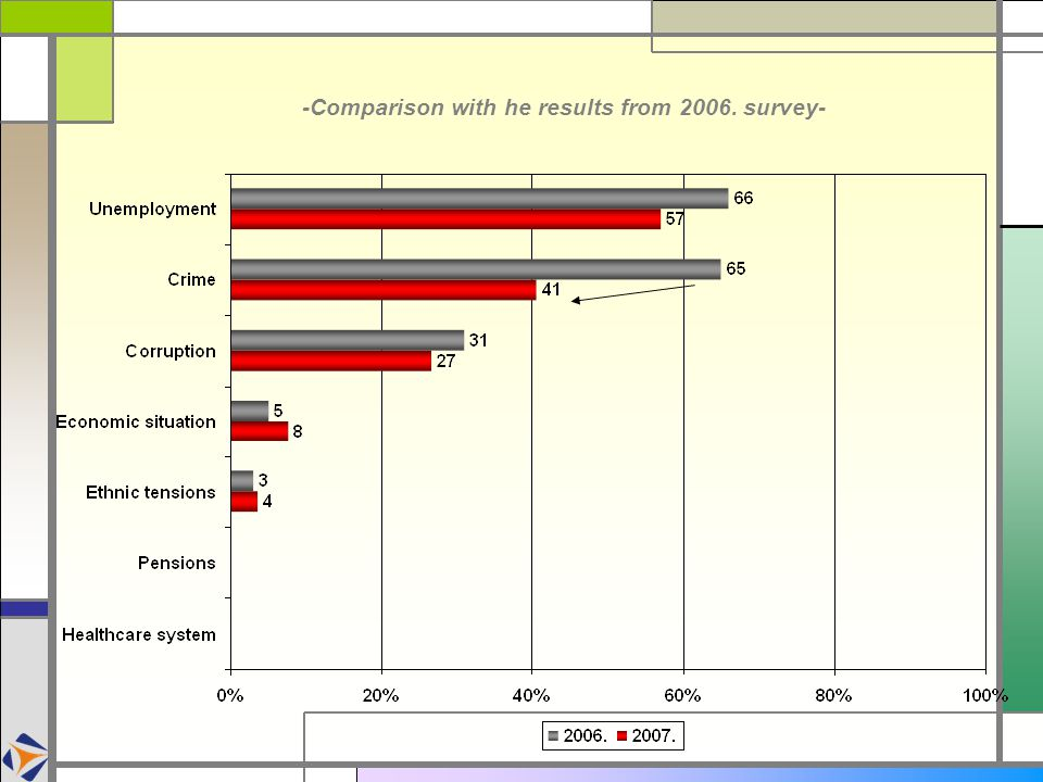 -Comparison with he results from 2006. survey-