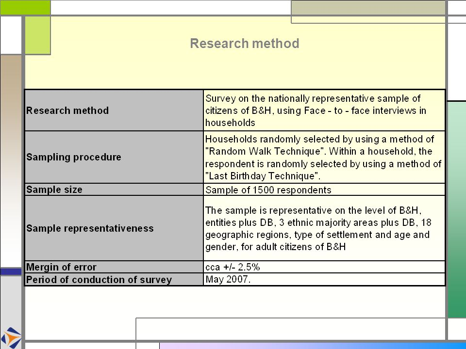 Demographic characteristics of the sample