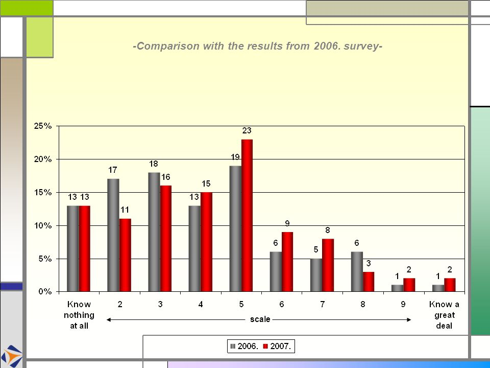-Comparison with the results from 2006. survey-