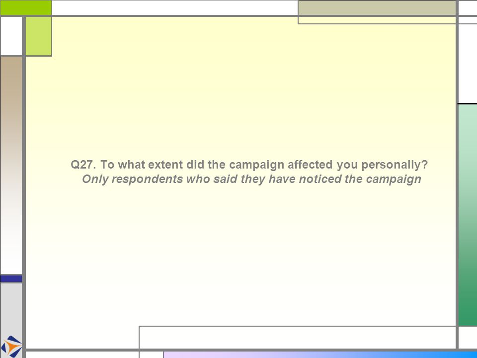 Q27. To what extent did the campaign affected you personally.