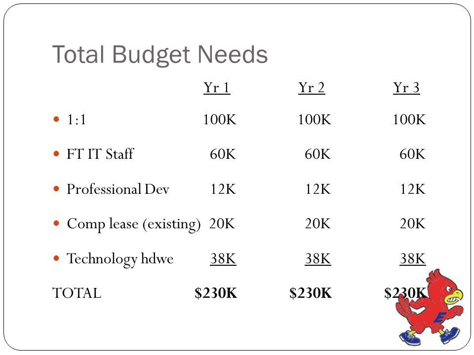 Total Budget Needs Yr 1 Yr 2 Yr 3 1:1 100K 100K 100K FT IT Staff 60K 60K 60K Professional Dev 12K 12K 12K Comp lease (existing) 20K 20K 20K Technology