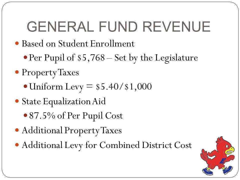 GENERAL FUND REVENUE Based on Student Enrollment Per Pupil of $5,768 – Set by the Legislature Property Taxes Uniform Levy = $5.40/$1,000 State Equaliz