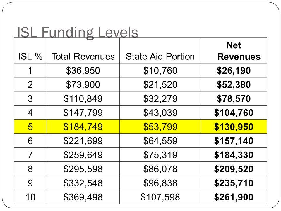 ISL Funding Levels ISL %Total RevenuesState Aid Portion Net Revenues 1$36,950$10,760$26,190 2$73,900$21,520$52,380 3$110,849$32,279$78,570 4$147,799$4