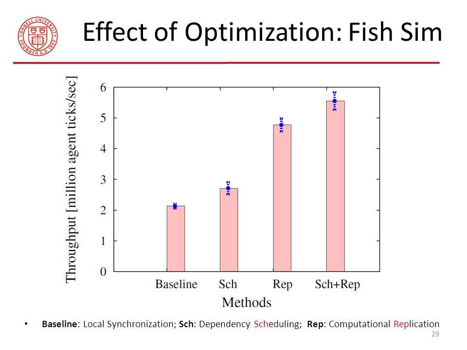 Effect of Optimization: Fish Sim Baseline: Local Synchronization; Sch: Dependency Scheduling; Rep: Computational Replication 29
