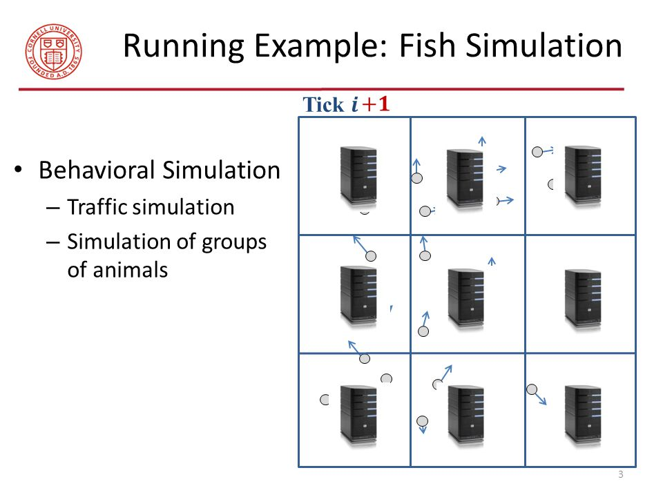 Running Example: Fish Simulation 3 Behavioral Simulation – Traffic simulation – Simulation of groups of animals