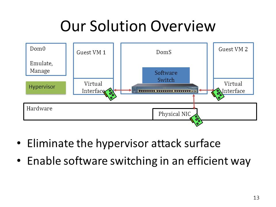 Our Solution Overview Eliminate the hypervisor attack surface Enable software switching in an efficient way Hardware Guest VM 1 DomS Guest VM 2 Virtual Interface Software Switch Physical NIC Virtual Interface Hypervisor Dom0 Emulate, Manage 13