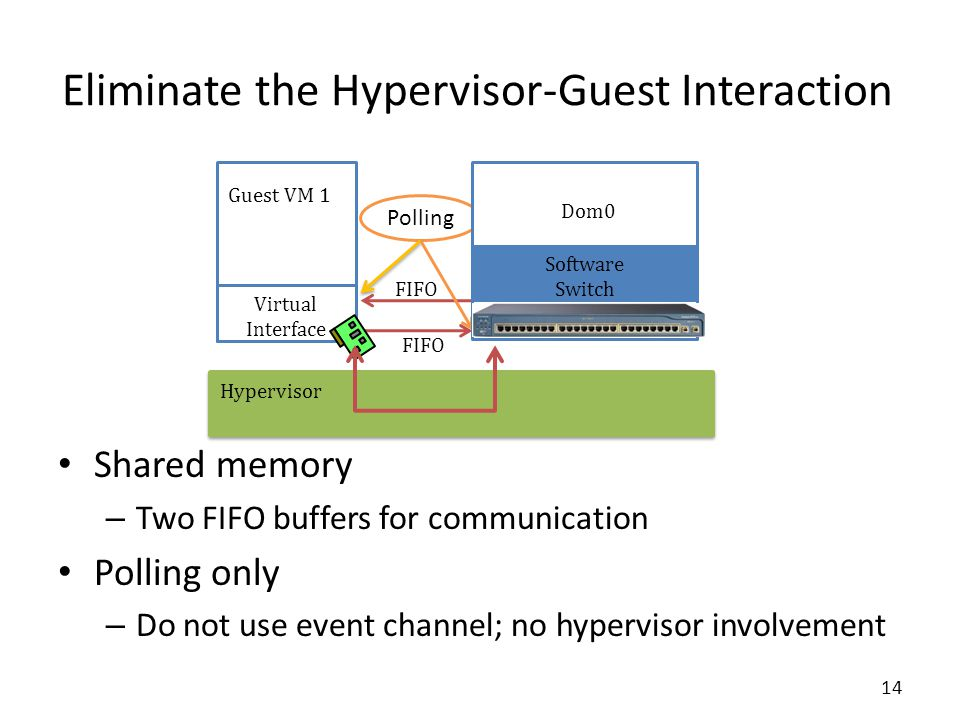 Hypervisor Eliminate the Hypervisor-Guest Interaction Shared memory – Two FIFO buffers for communication Polling only – Do not use event channel; no hypervisor involvement FIFO Polling Guest VM 1 Virtual Interface Dom0 Software Switch 14