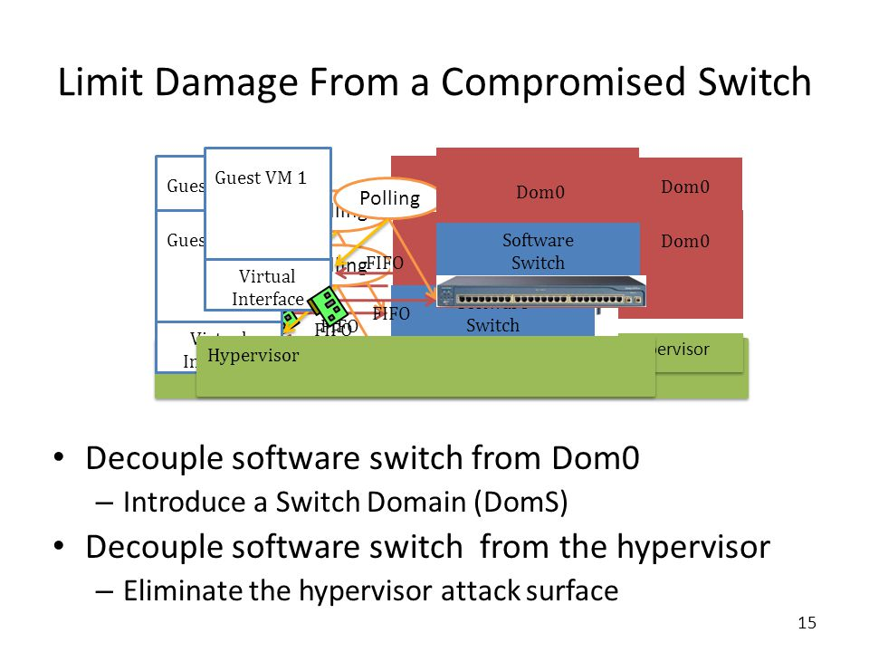 Limit Damage From a Compromised Switch Decouple software switch from Dom0 – Introduce a Switch Domain (DomS) Decouple software switch from the hypervisor – Eliminate the hypervisor attack surface Hypervisor FIFO Polling Guest VM 1 Virtual Interface DomS Software Switch Dom0 FIFO Polling Guest VM 1 Virtual Interface DomS Software Switch Dom0 Hypervisor FIFO Polling Guest VM 1 Virtual Interface Dom0 Software Switch 15