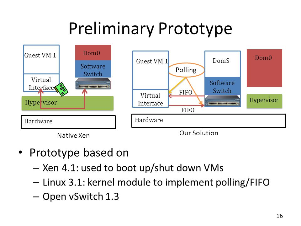 Preliminary Prototype Prototype based on – Xen 4.1: used to boot up/shut down VMs – Linux 3.1: kernel module to implement polling/FIFO – Open vSwitch 1.3 16 Hypervisor Dom0 Software Switch Guest VM 1 Virtual Interface Native Xen Hardware FIFO Polling Guest VM 1 Virtual Interface DomS Software Switch Our Solution Hardware Hypervisor Dom0