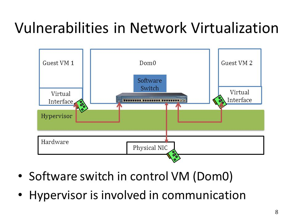 Vulnerabilities in Network Virtualization Software switch in control VM (Dom0) Hypervisor is involved in communication Hardware Hypervisor Dom0 Software Switch Physical NIC Guest VM 2Guest VM 1 Virtual Interface Virtual Interface 8
