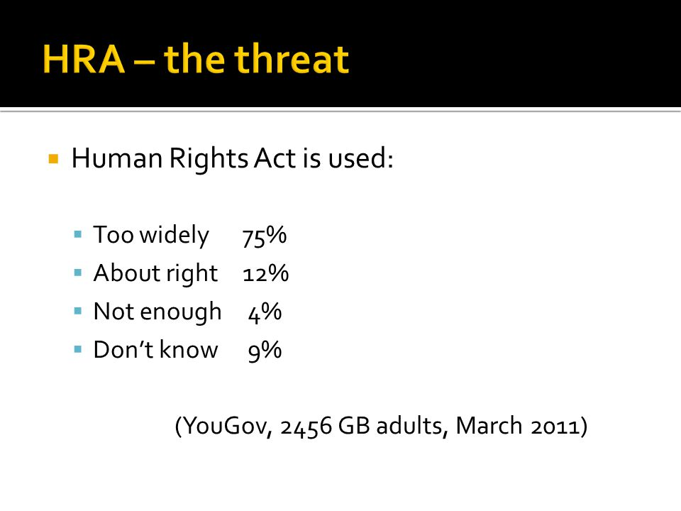  Human Rights Act is used:  Too widely75%  About right12%  Not enough 4%  Don't know 9% (YouGov, 2456 GB adults, March 2011)