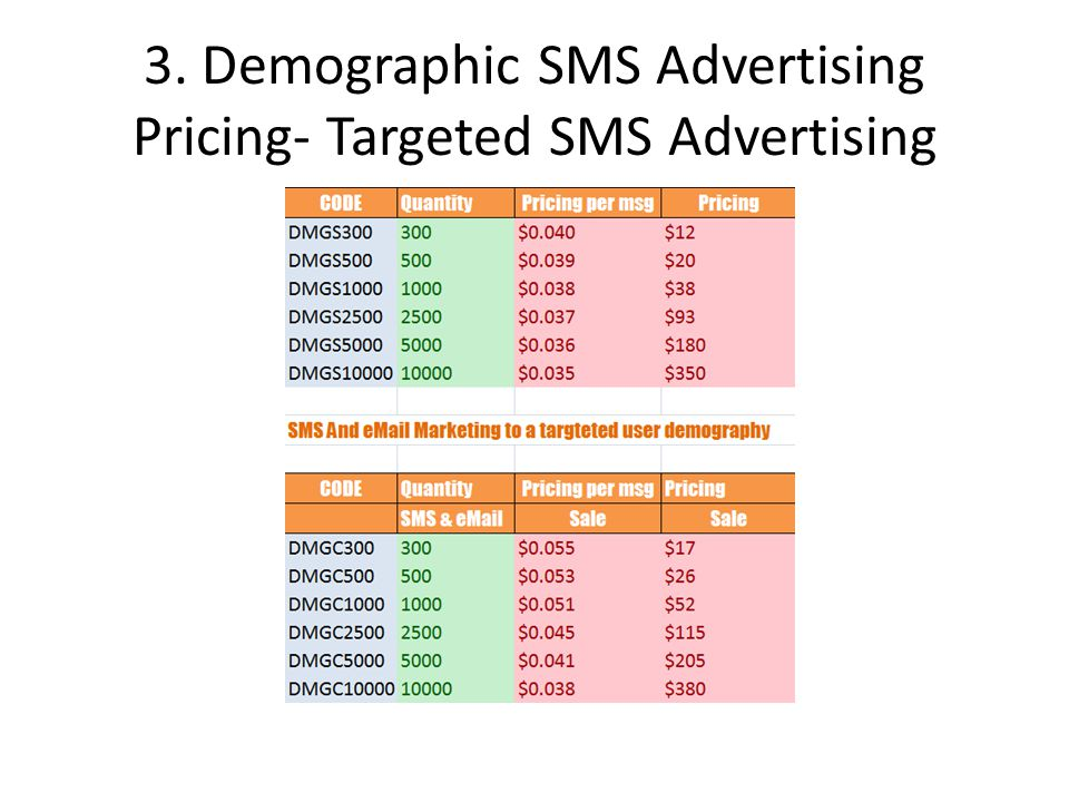 3. Demographic SMS Advertising Pricing- Targeted SMS Advertising