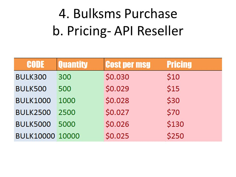 4. Bulksms Purchase b. Pricing- API Reseller