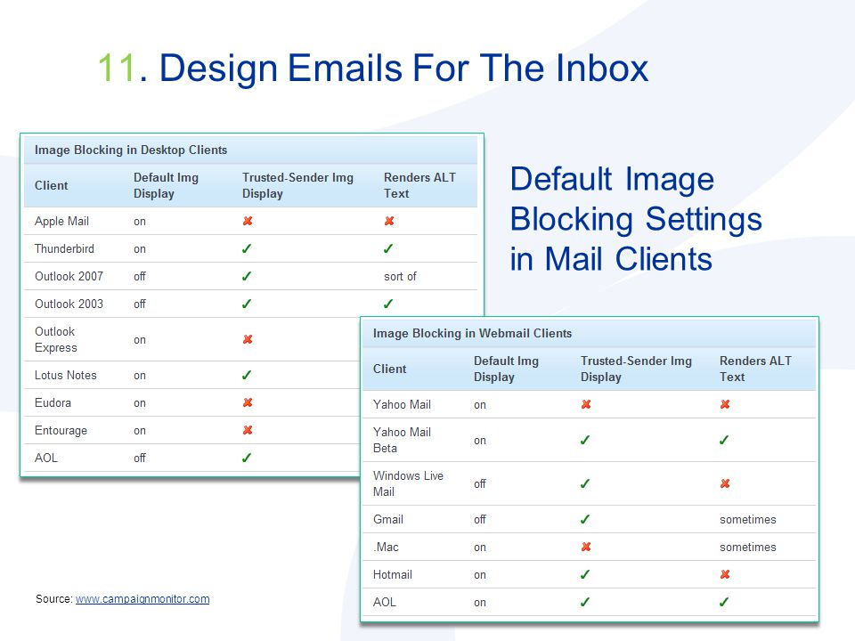 Default Image Blocking Settings in Mail Clients Source: www.campaignmonitor.comwww.campaignmonitor.com 11.