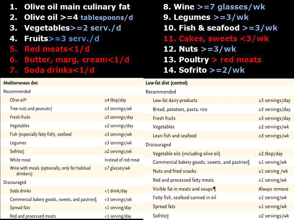 1.Olive oil main culinary fat 2.Olive oil >=4 tablespoons/d 3.Vegetables>=2 serv./d 4.Fruits>=3 serv./d 5.Red meats<1/d 6.Butter, marg, cream<1/d 7.So