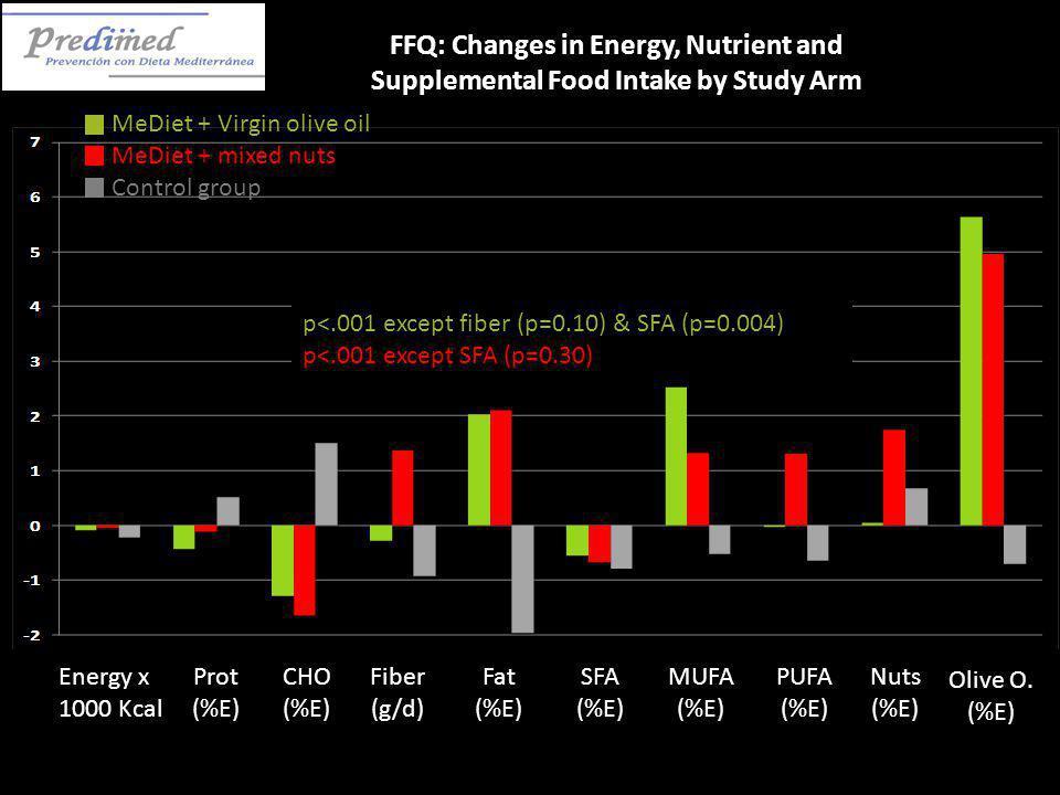 Energy x 1000 Kcal Prot (%E) CHO (%E) Fiber (g/d) Fat (%E) SFA (%E) MUFA (%E) PUFA (%E) Nuts (%E) Olive O. (%E) FFQ: Changes in Energy, Nutrient and S