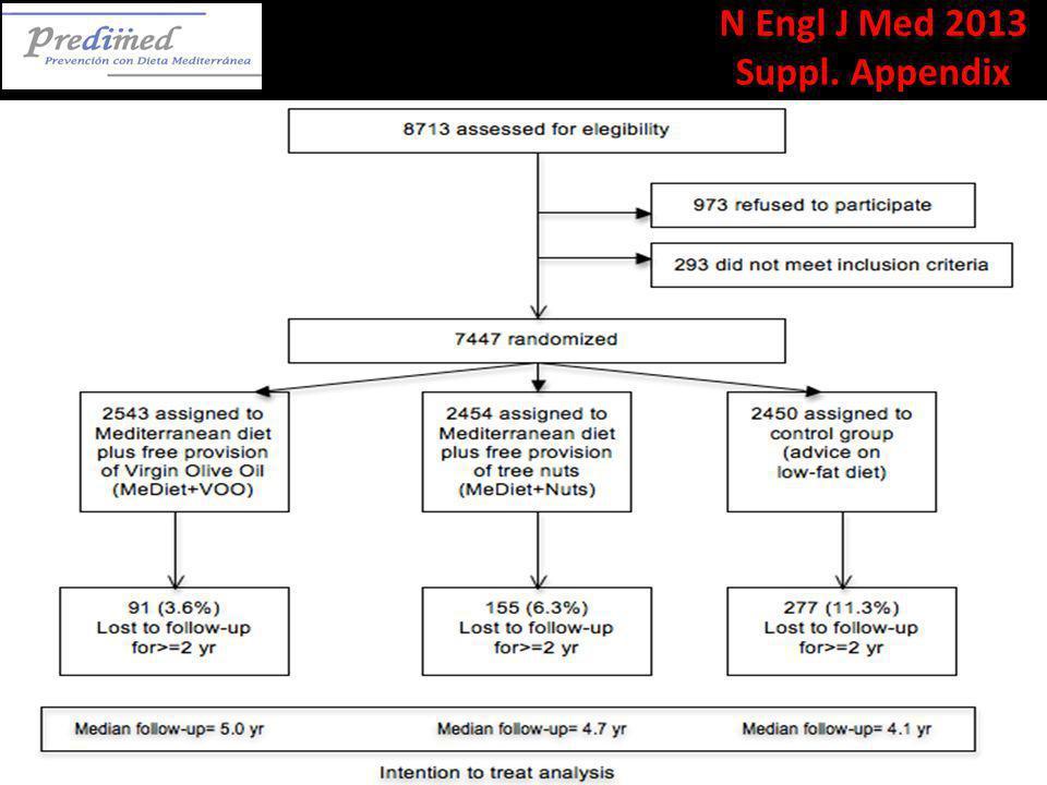 N Engl J Med 2013 Suppl. Appendix